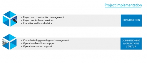Services project Implementation